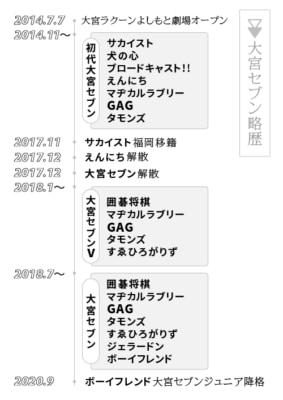 大宮セブン略歴(作表/釣木文恵)