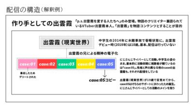 出雲霞配信の構造(解釈例)作表/たまごまご