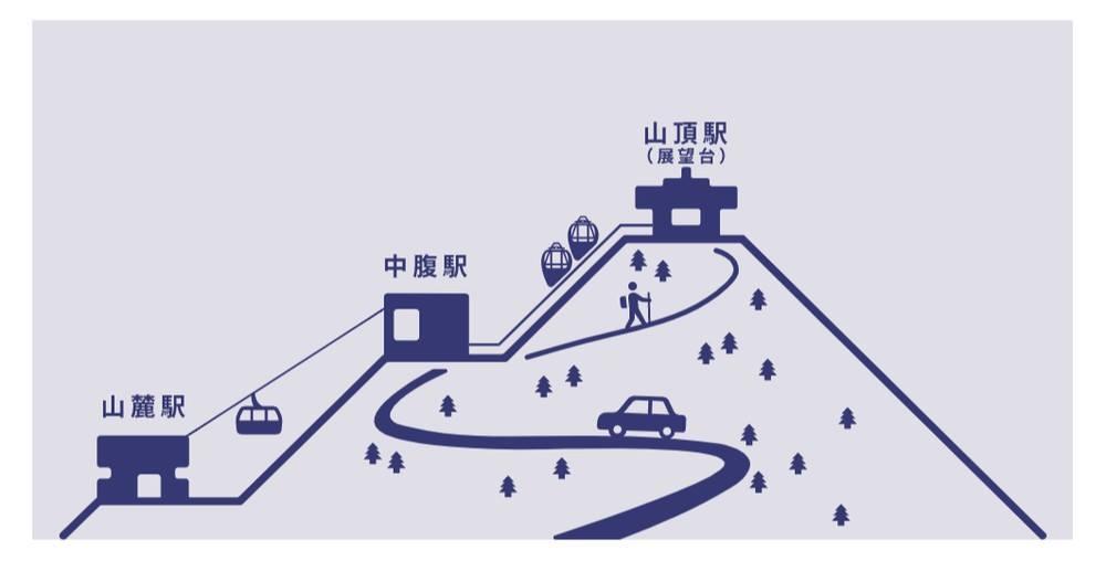 「もいわ山ロープウェイ」HPより