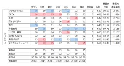 ファーストラウンド全組の採点一覧。表中の赤字がその審査員がつけた最高点。青字が最低点。審査員ごと、ファイナリストごとに平均点と標準偏差(点数のバラつき)も併せて算出した