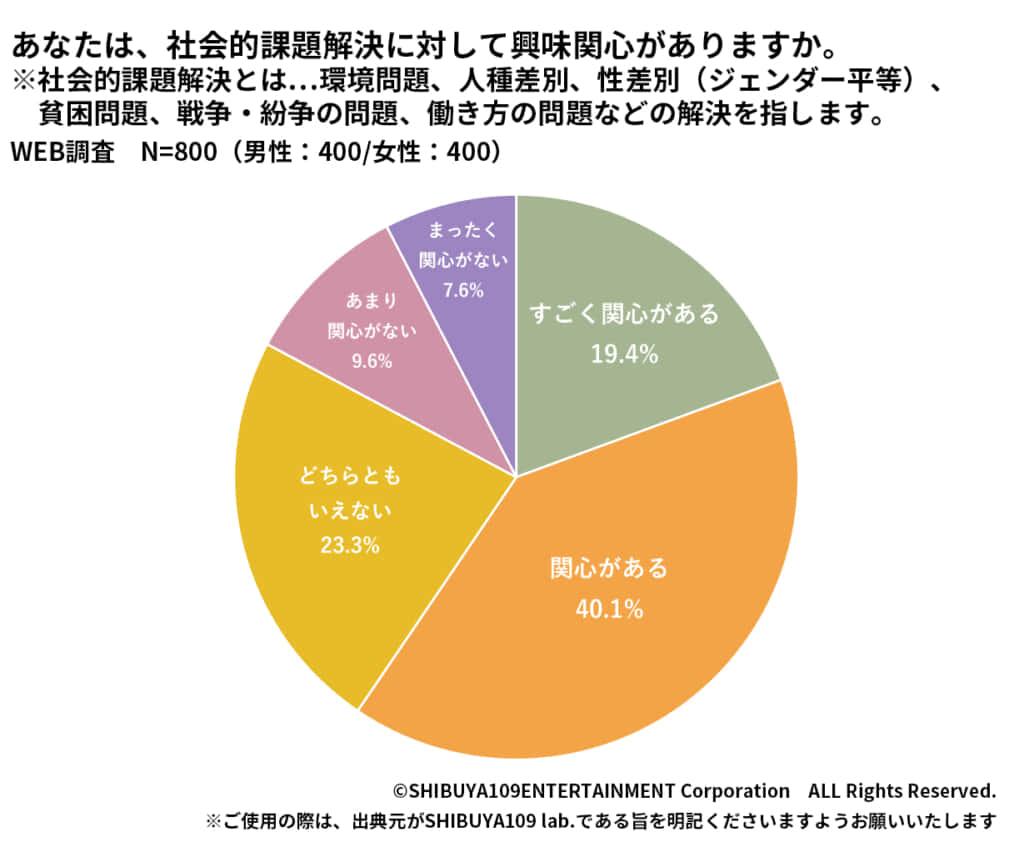 社会問題・SDGsに関する調査(SHIBUYA109lab.)