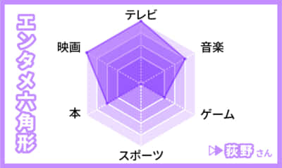 荻野のグラフ