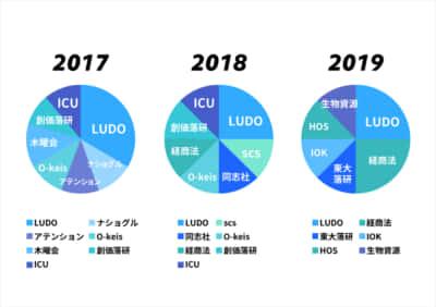 NOROSHIグラフ